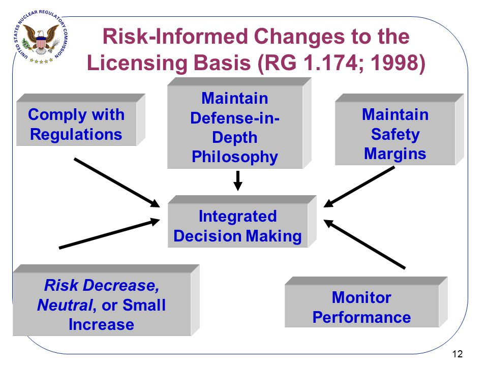 Risk-Informed Changes to the Licensing Basis (RG 1.174; 1998) 12 Integrated Decision Making Comply with Regulations Maintain Defense-in- Depth Philoso