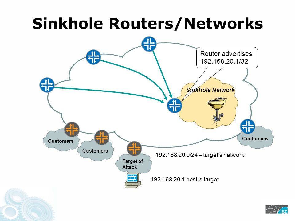 Sinkhole Routers/Networks Target of Attack 192.168.20.1 host is target 192.168.20.0/24 – target's network Router advertises 192.168.20.1/32 Customers Sinkhole Network