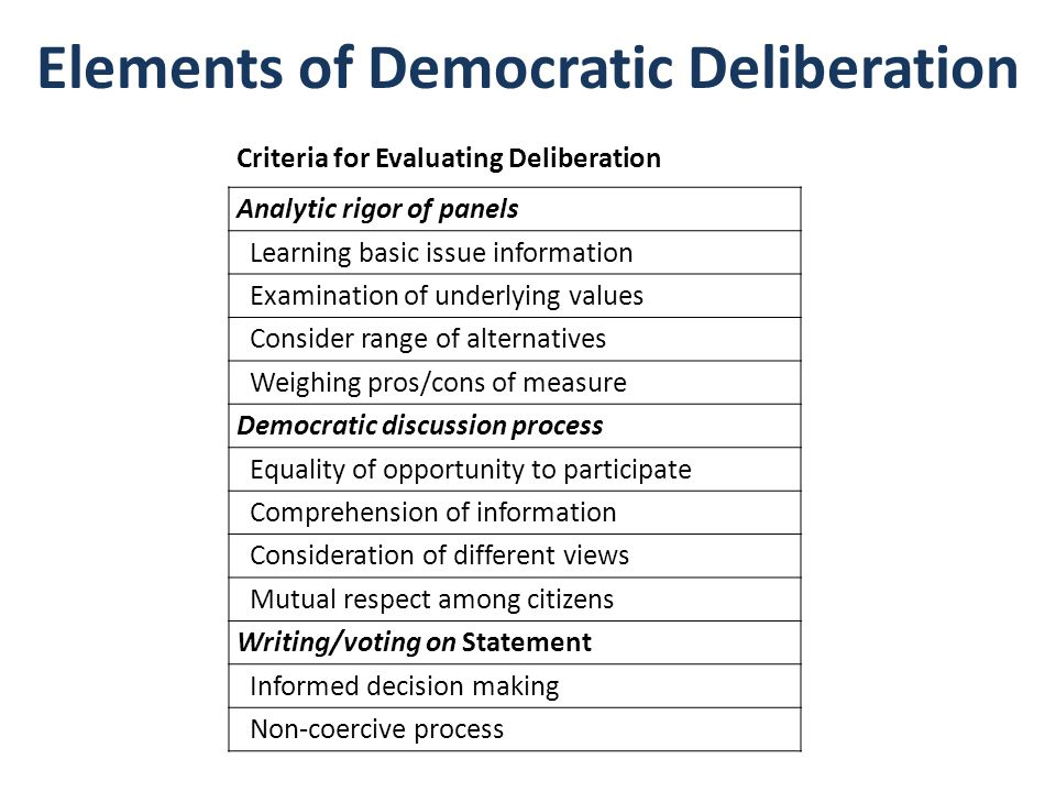 Elements of Democratic Deliberation Criteria for Evaluating Deliberation Analytic rigor of panels Learning basic issue information Examination of underlying values Consider range of alternatives Weighing pros/cons of measure Democratic discussion process Equality of opportunity to participate Comprehension of information Consideration of different views Mutual respect among citizens Writing/voting on Statement Informed decision making Non-coercive process