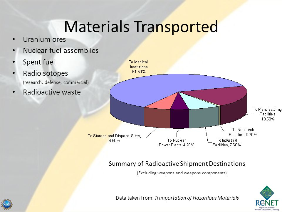 Materials Transported Uranium ores Nuclear fuel assemblies Spent fuel Radioisotopes (research, defense, commercial) Radioactive waste 10 Summary of Ra