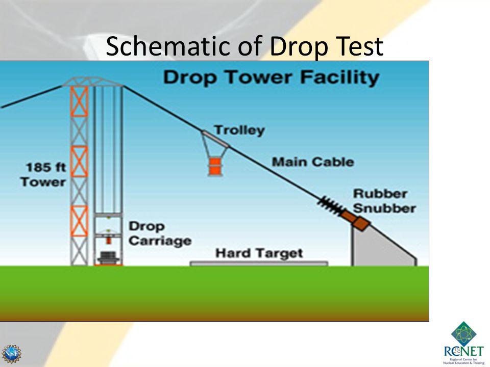 Schematic of Drop Test 38