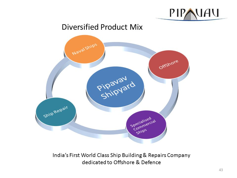 Diversified Product Mix India's First World Class Ship Building & Repairs Company dedicated to Offshore & Defence 43