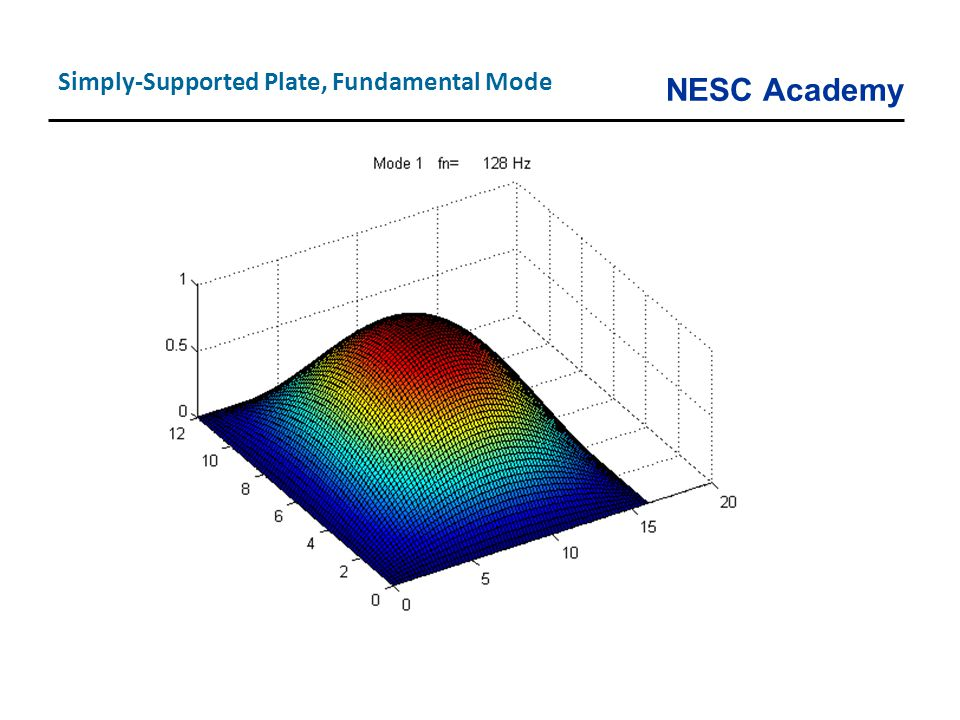 NESC Academy Simply-Supported Plate, Fundamental Mode