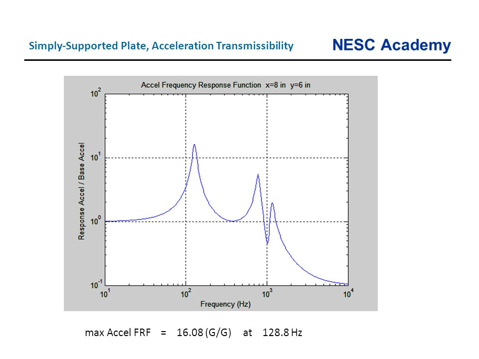 NESC Academy Simply-Supported Plate, Acceleration Transmissibility max Accel FRF = 16.08 (G/G) at 128.8 Hz