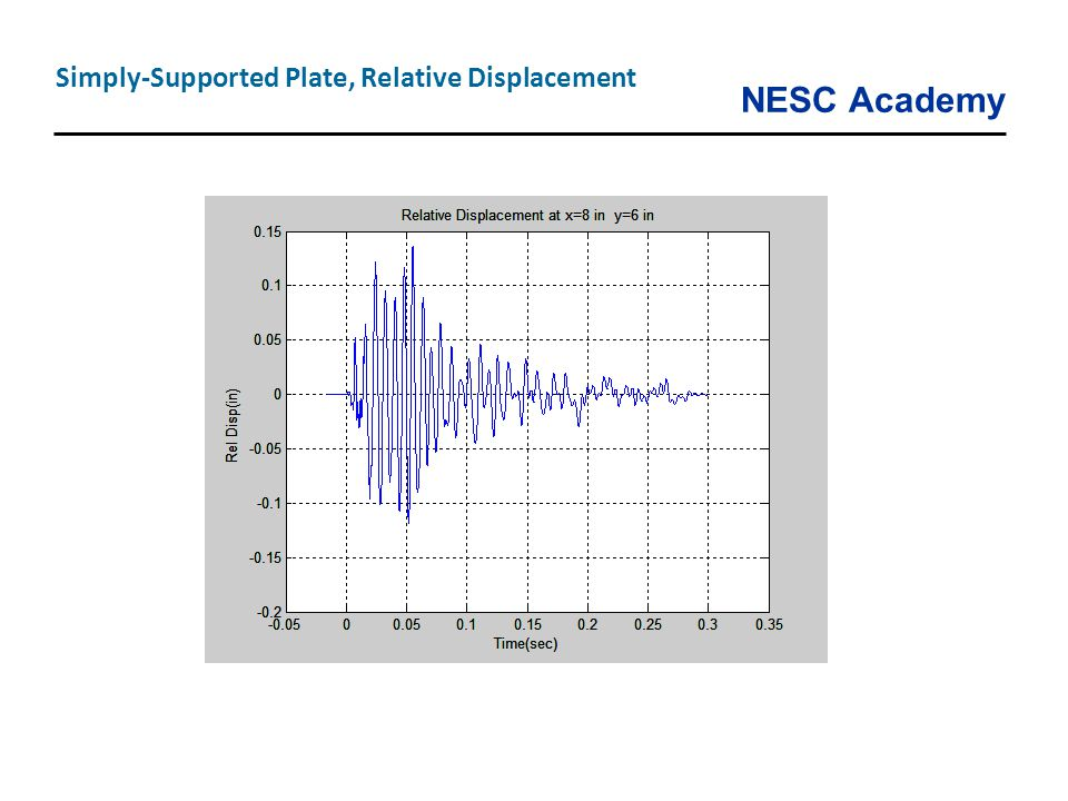 NESC Academy Simply-Supported Plate, Relative Displacement