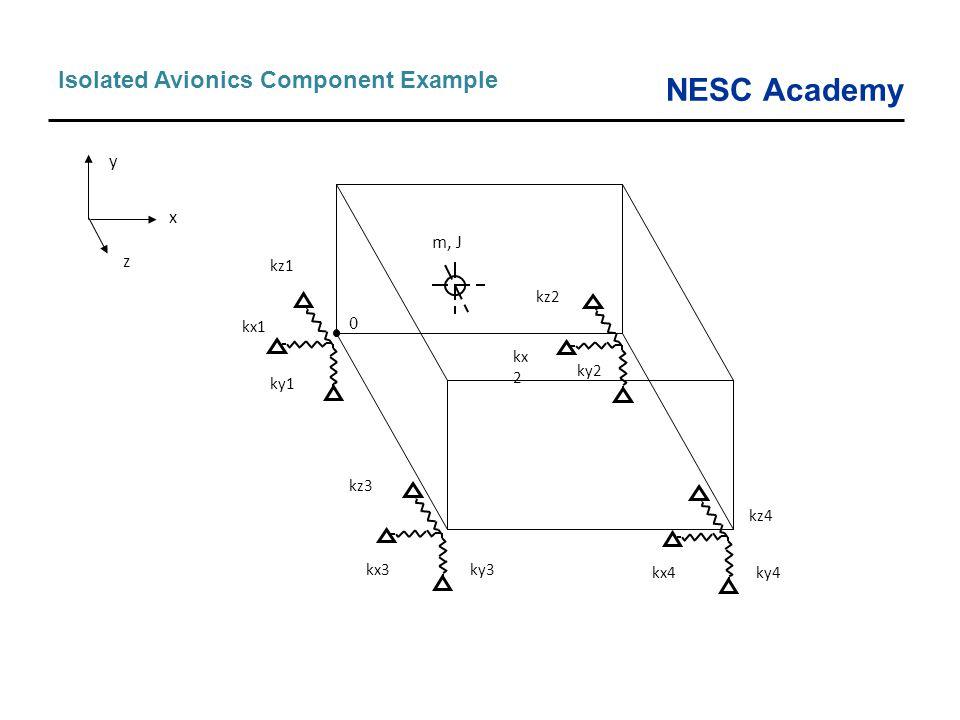 NESC Academy Isolated Avionics Component Example ky4kx4 kz4 ky2 kx 2 ky3kx3 ky1 kx1 kz1 kz3 kz2 m, J 0 x z y
