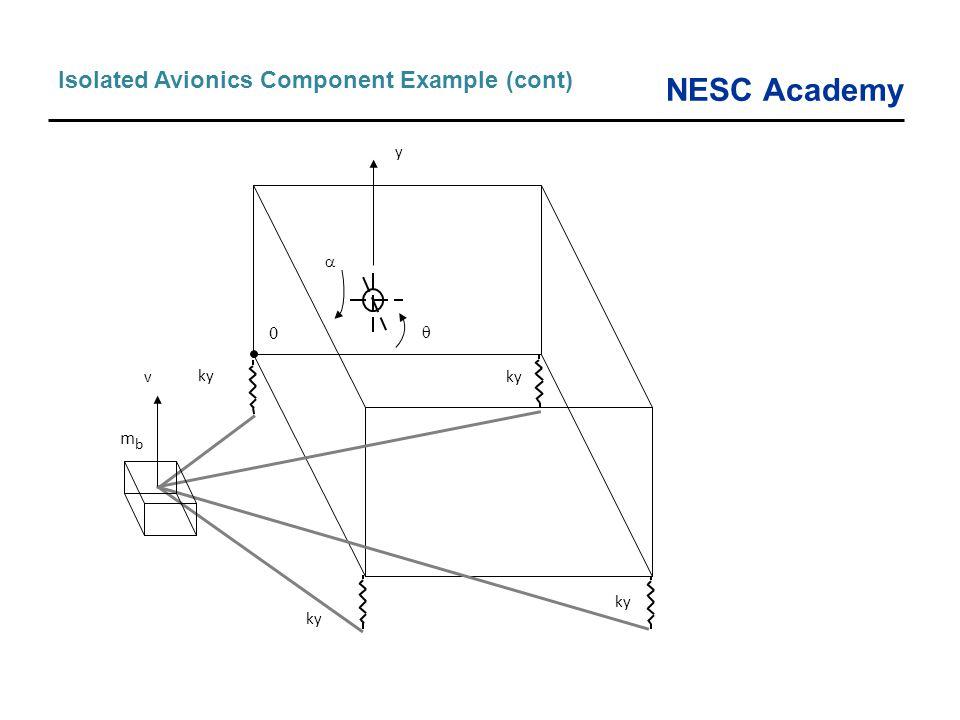 NESC Academy Isolated Avionics Component Example (cont) ky mbmb 0 v   y