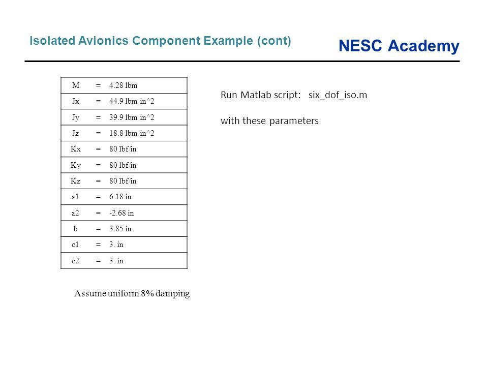 NESC Academy Isolated Avionics Component Example (cont) M=4.28 lbm Jx=44.9 lbm in^2 Jy=39.9 lbm in^2 Jz=18.8 lbm in^2 Kx=80 lbf/in Ky=80 lbf/in Kz=80