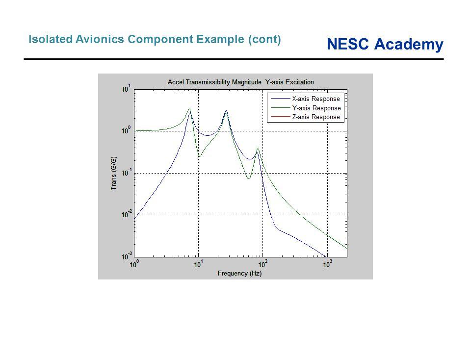 NESC Academy Isolated Avionics Component Example (cont)