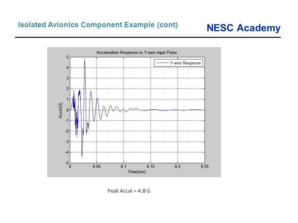 NESC Academy Isolated Avionics Component Example (cont) Peak Accel = 4.8 G