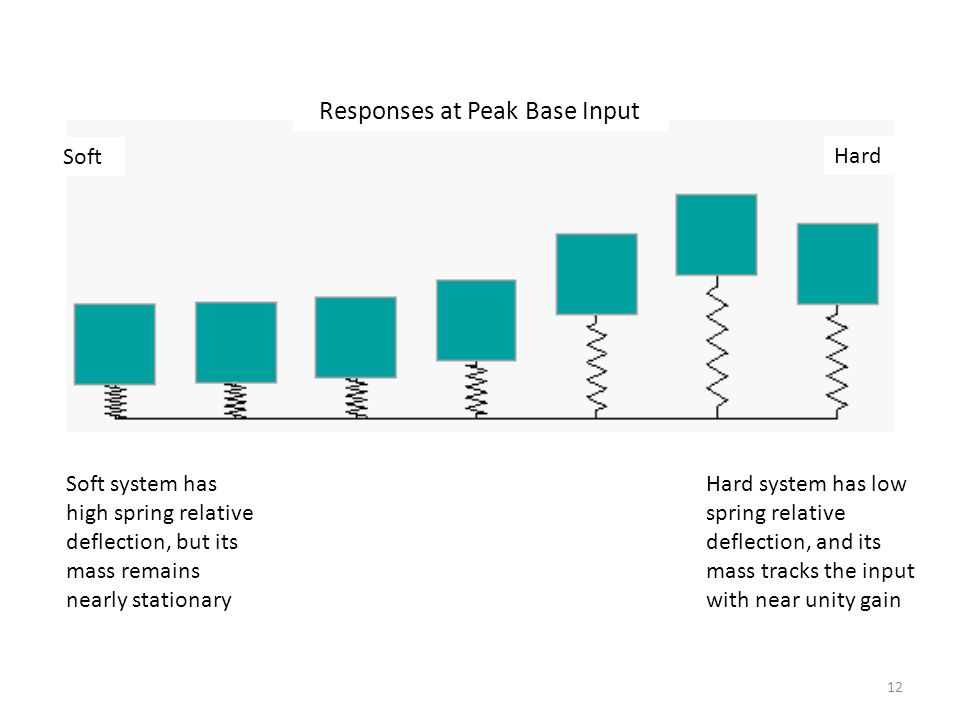 12 Responses at Peak Base Input Soft Hard Hard system has low spring relative deflection, and its mass tracks the input with near unity gain Soft syst