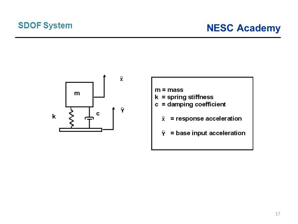 NESC Academy 17 SDOF System