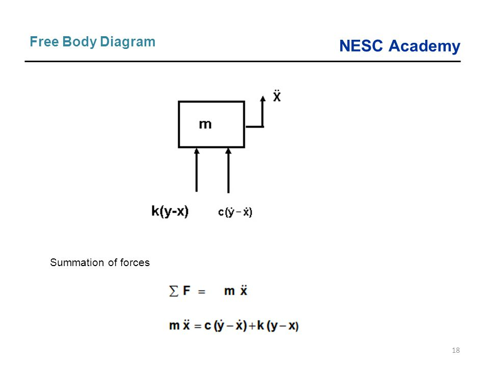 NESC Academy 18 Free Body Diagram Summation of forces