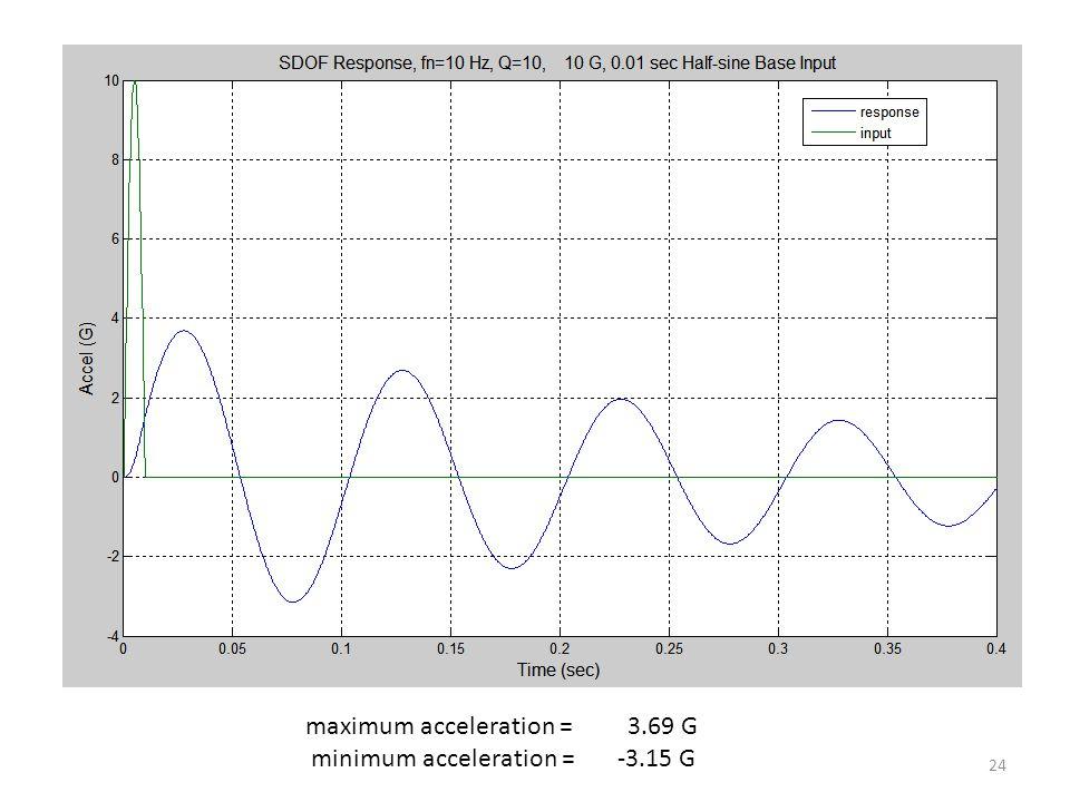 24 maximum acceleration = 3.69 G minimum acceleration = -3.15 G