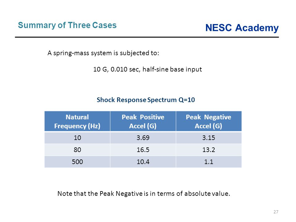 NESC Academy 27 Summary of Three Cases Natural Frequency (Hz) Peak Positive Accel (G) Peak Negative Accel (G) 103.693.15 8016.513.2 50010.41.1 A sprin