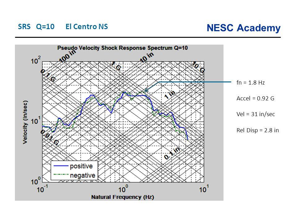 NESC Academy SRS Q=10 El Centro NS fn = 1.8 Hz Accel = 0.92 G Vel = 31 in/sec Rel Disp = 2.8 in