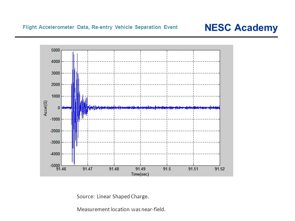NESC Academy Flight Accelerometer Data, Re-entry Vehicle Separation Event Source: Linear Shaped Charge. Measurement location was near-field.