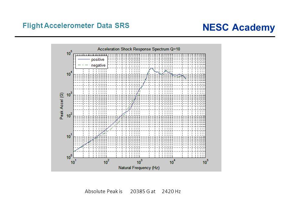 NESC Academy Flight Accelerometer Data SRS Absolute Peak is 20385 G at 2420 Hz