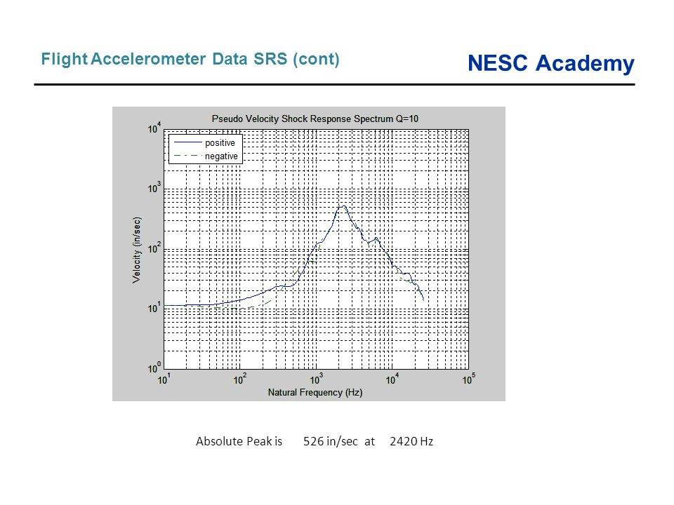 NESC Academy Flight Accelerometer Data SRS (cont) Absolute Peak is 526 in/sec at 2420 Hz