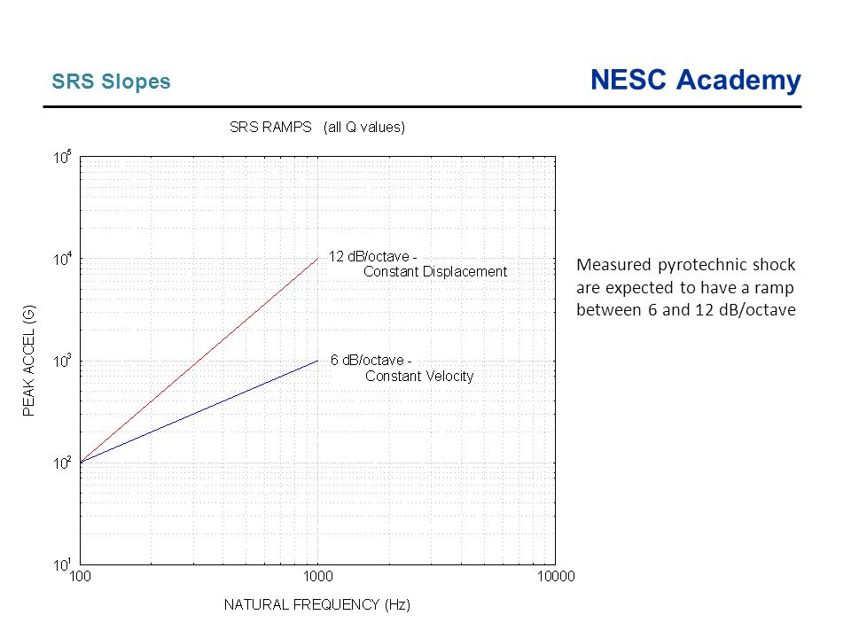 NESC Academy SRS Slopes Measured pyrotechnic shock are expected to have a ramp between 6 and 12 dB/octave