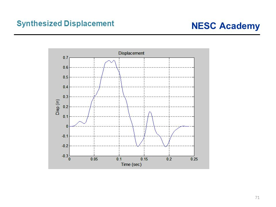 NESC Academy 71 Synthesized Displacement