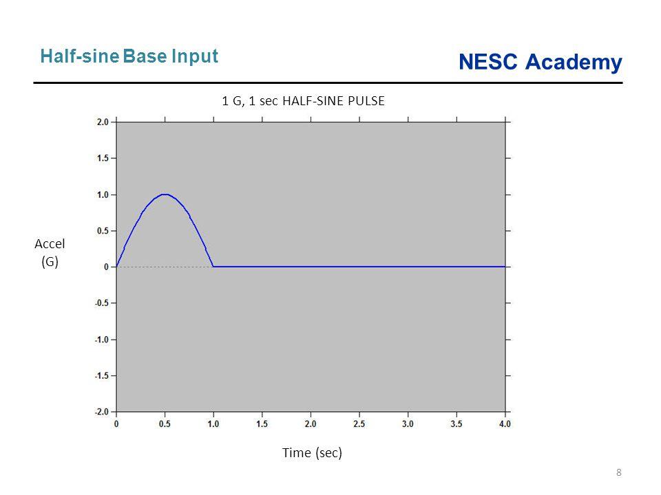 NESC Academy 8 Half-sine Base Input 1 G, 1 sec HALF-SINE PULSE Time (sec) Accel (G)