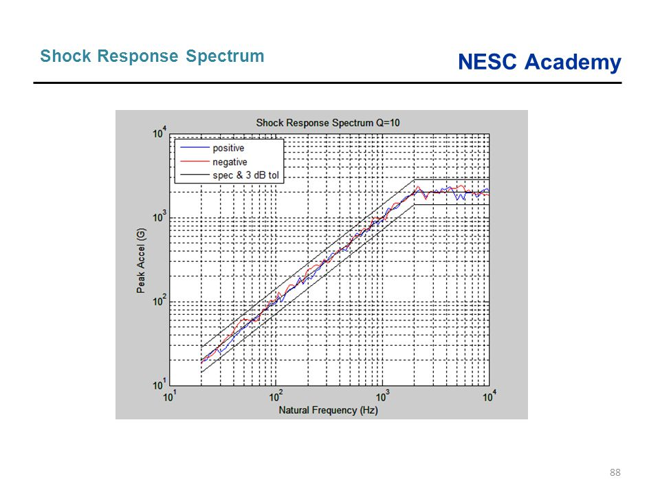 NESC Academy 88 Shock Response Spectrum