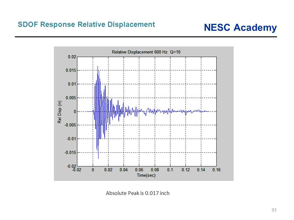 NESC Academy 93 SDOF Response Relative Displacement Absolute Peak is 0.017 inch