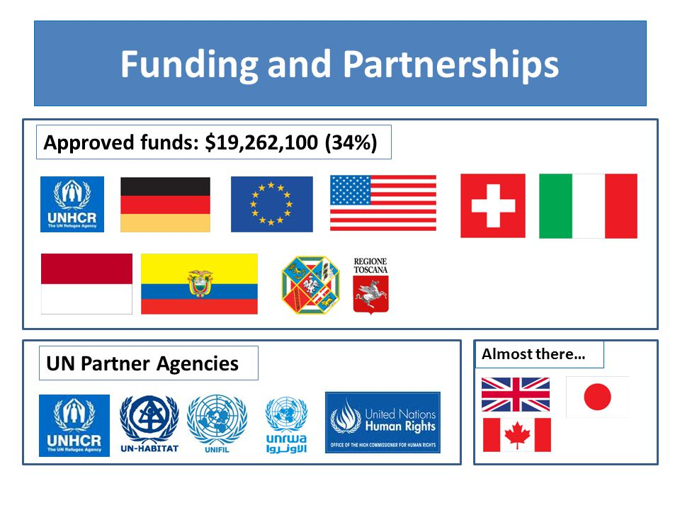 Funding and Partnerships Approved funds: $19,262,100 (34%) UN Partner Agencies Almost there…