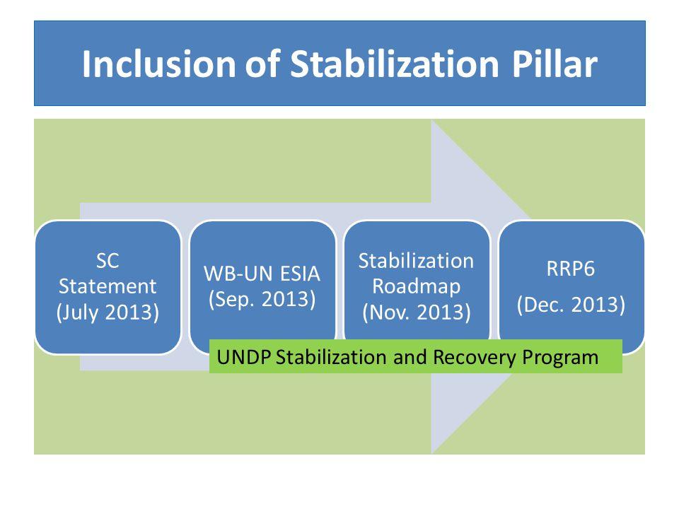 Inclusion of Stabilization Pillar SC Statement (July 2013) WB-UN ESIA (Sep.