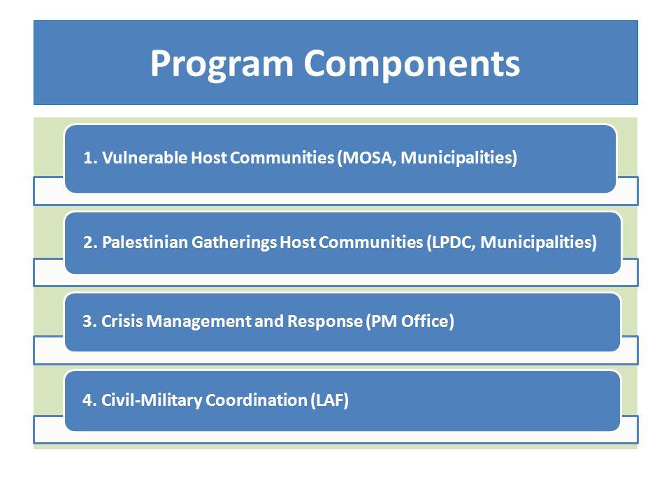 Program Components 1. Vulnerable Host Communities (MOSA, Municipalities) 2.