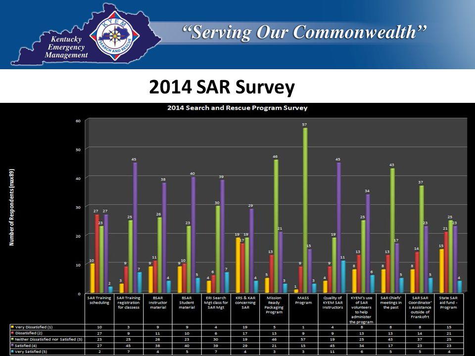 2014 SAR Survey
