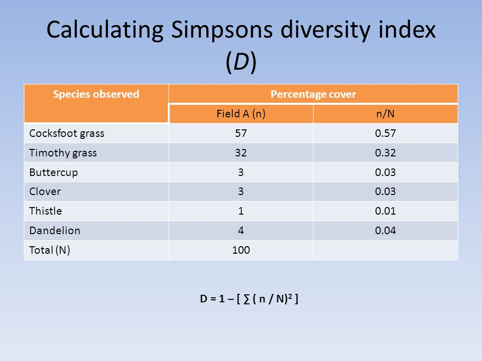 Calculating Simpsons diversity index (D) Species observedPercentage cover Field A (n)n/N Cocksfoot grass570.57 Timothy grass320.32 Buttercup30.03 Clover30.03 Thistle10.01 Dandelion40.04 Total (N)100 D = 1 – [ ∑ ( n / N) 2 ]