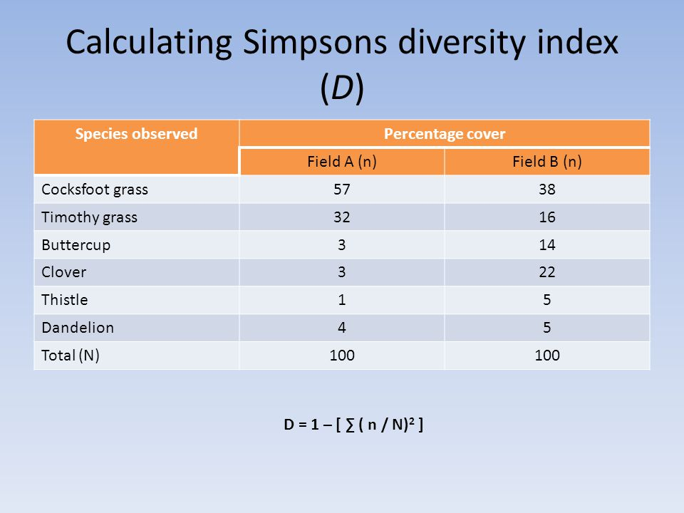 Calculating Simpsons diversity index (D) Species observedPercentage cover Field A (n)Field B (n) Cocksfoot grass5738 Timothy grass3216 Buttercup314 Clover322 Thistle15 Dandelion45 Total (N)100 D = 1 – [ ∑ ( n / N) 2 ]