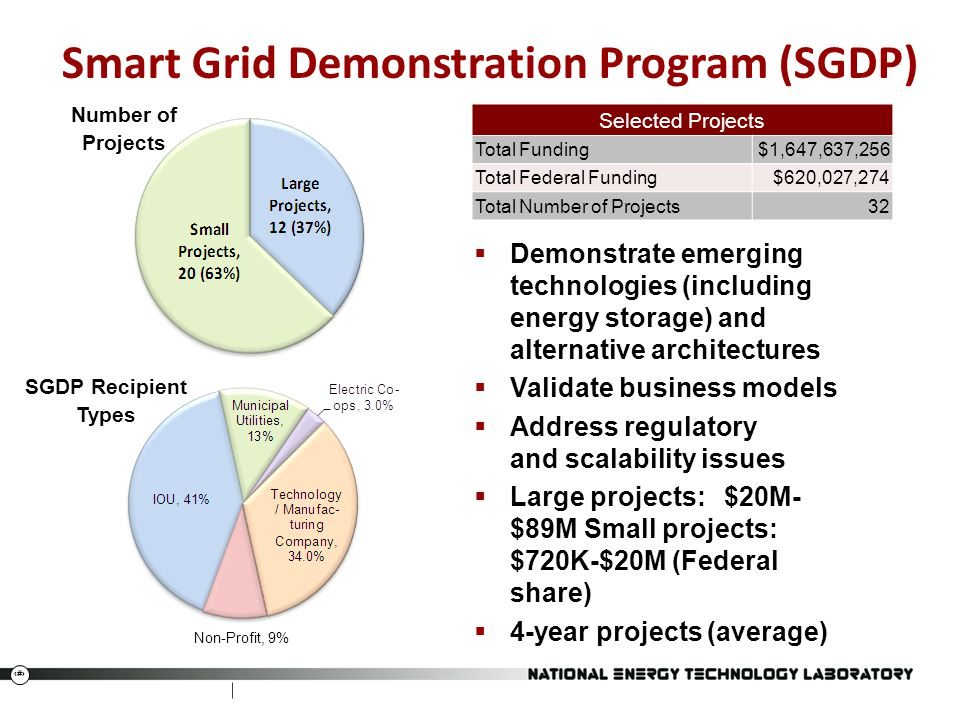 20 Smart Grid Demonstration Program (SGDP)  Demonstrate emerging technologies (including energy storage) and alternative architectures  Validate business models  Address regulatory and scalability issues  Large projects: $20M- $89M Small projects: $720K-$20M (Federal share)  4-year projects (average) Selected Projects Total Funding$1,647,637,256 Total Federal Funding$620,027,274 Total Number of Projects32 Number of Projects Non-Profit, 9% SGDP Recipient Types