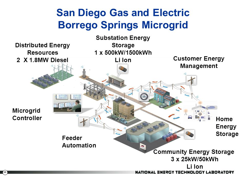 22 San Diego Gas and Electric Borrego Springs Microgrid Distributed Energy Resources 2 X 1.8MW Diesel Substation Energy Storage 1 x 500kW/1500kWh Li I
