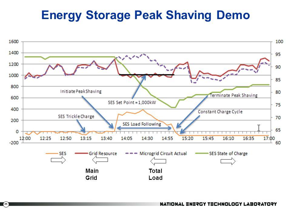 25 Energy Storage Peak Shaving Demo Main Grid Total Load