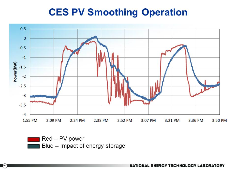 27 CES PV Smoothing Operation Red – PV power Blue – Impact of energy storage