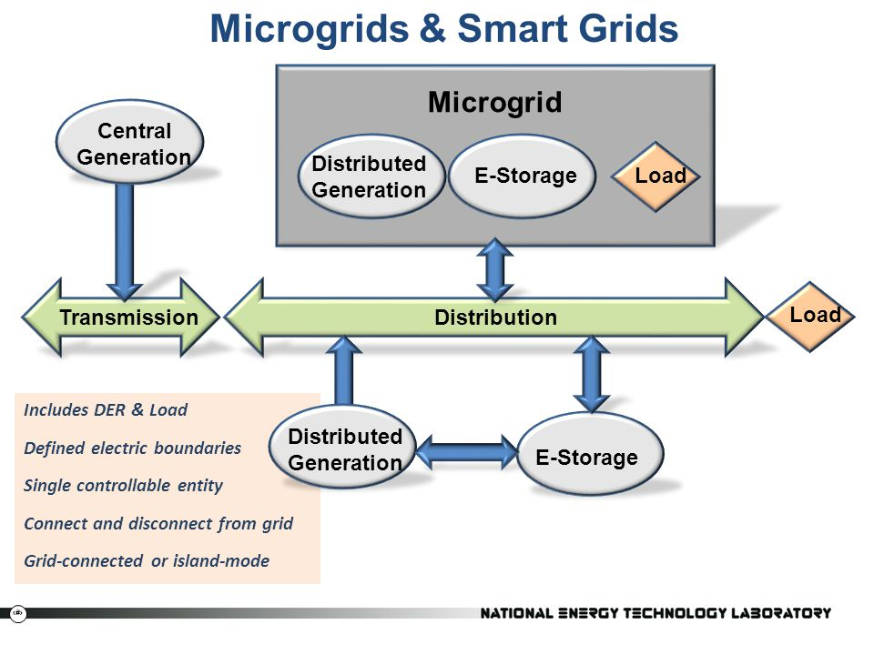 7 Includes DER & Load Defined electric boundaries Single controllable entity Connect and disconnect from grid Grid-connected or island-mode Microgrids & Smart Grids