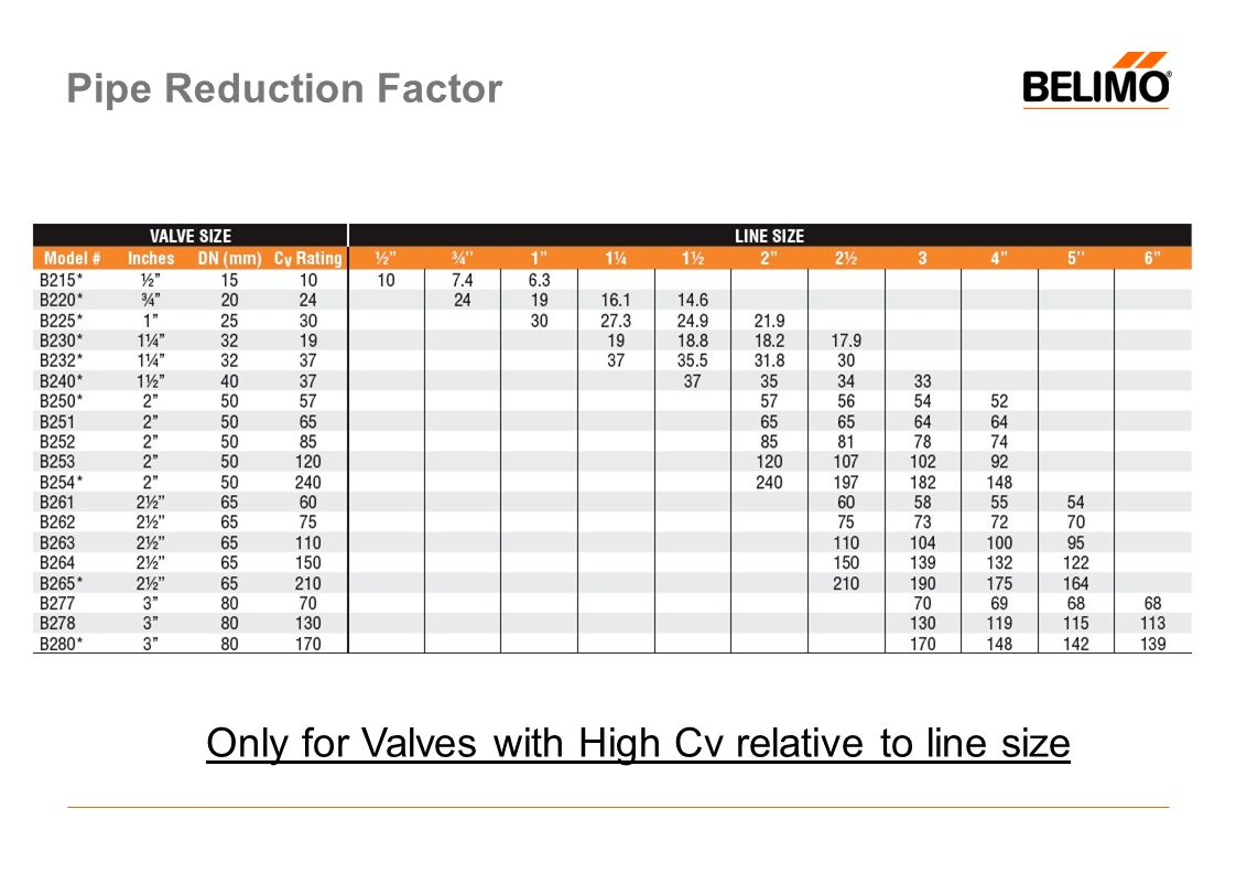 Only for Valves with High Cv relative to line size