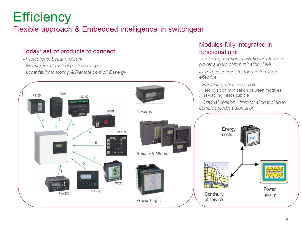 Schneider Electric 18 - Energy – Premset – Weili Ding - Sep 2013 Efficiency Flexible approach & Embedded intelligence in switchgear Today: set of products to connect - Protections: Sepam, Micom - Measurement metering: Power Logic - Local fault monitoring & Remote control: Easergy Sepam & Micom Easergy Power Logic Modules fully integrated in functional unit - Including sensors, switchgear interface, power supply, communication, HMI - Pre- engineered, factory-tested, cost effective - Easy integration based on :.