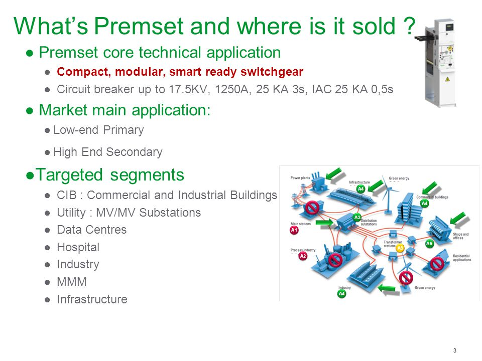Schneider Electric 3 - Premset Openline What's Premset and where is it sold .