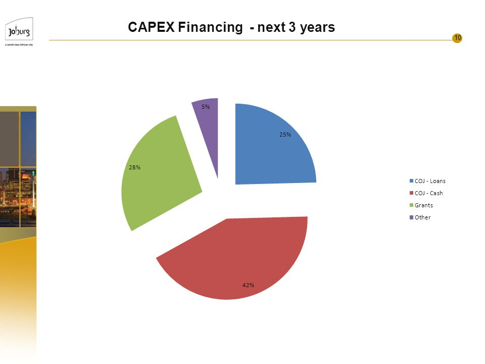 10 CAPEX Financing - next 3 years