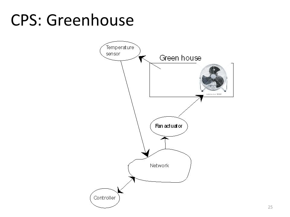 CPS: Greenhouse 25