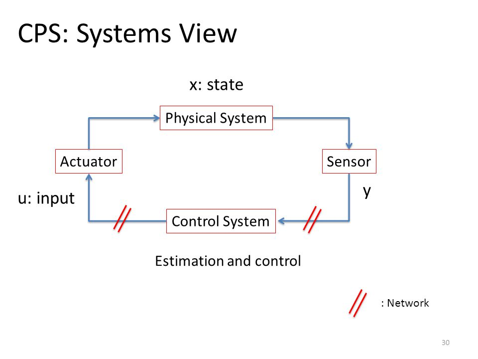 CPS: Systems View 30 Physical System Sensor Control System Actuator y u: input x: state Estimation and control : Network