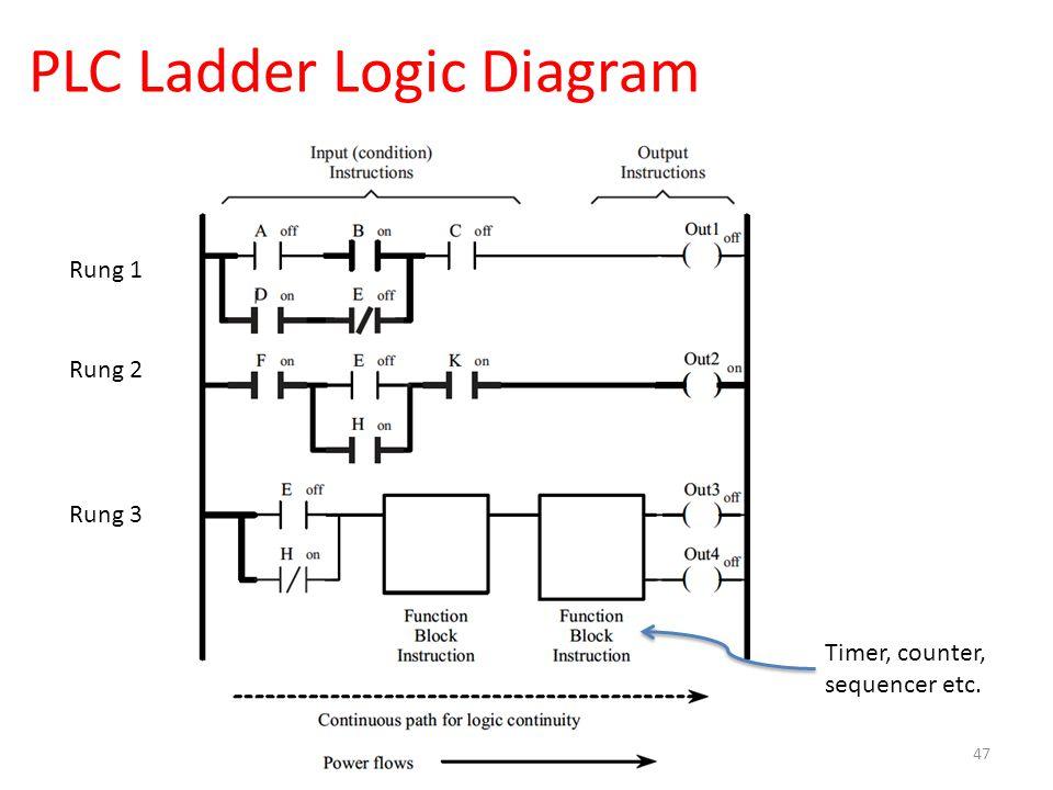 PLC Ladder Logic Diagram 47 Rung 1 Rung 2 Rung 3 Timer, counter, sequencer etc.