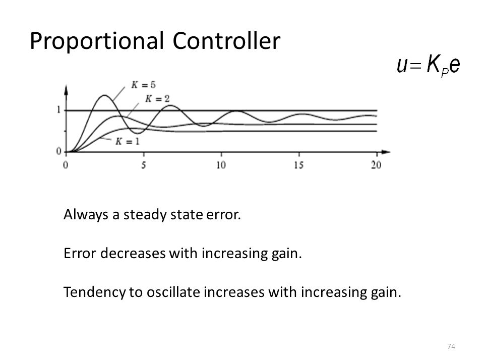 Proportional Controller 74 Always a steady state error. Error decreases with increasing gain. Tendency to oscillate increases with increasing gain.