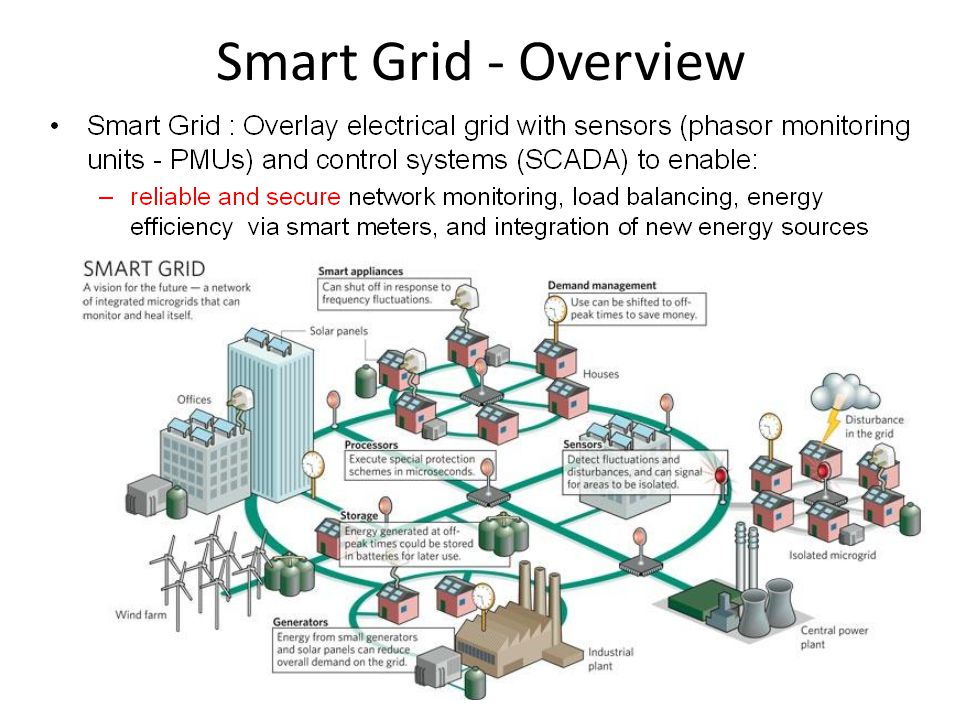 Smart Grid - Overview