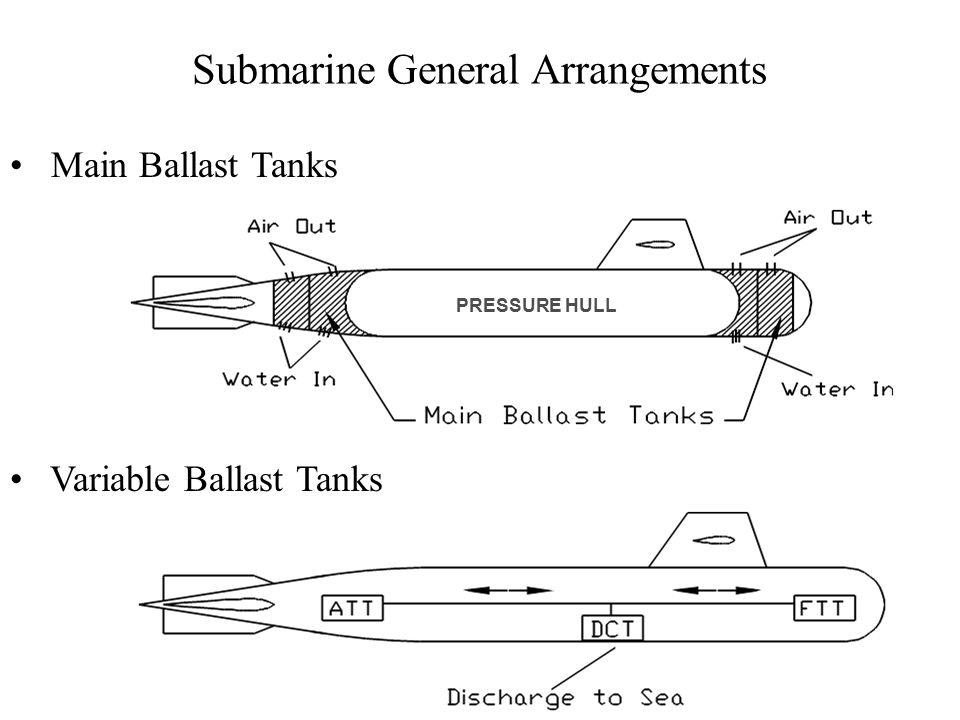 Submarine General Arrangements Main Ballast Tanks Variable Ballast Tanks PRESSURE HULL