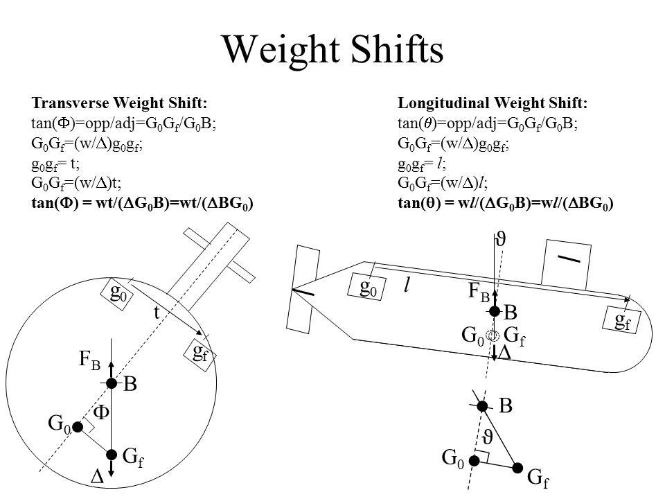 Weight Shifts g0g0 gfgf t  B FBFB G0G0 GfGf  Longitudinal Weight Shift: tan(  )=opp/adj=G 0 G f /G 0 B; G 0 G f =(w/  )g 0 g f ; g 0 g f = l; G 0